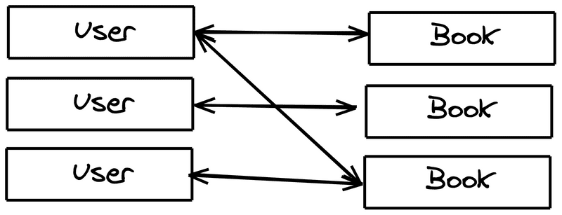 Example of many to many relationship with User and Books connected to each other